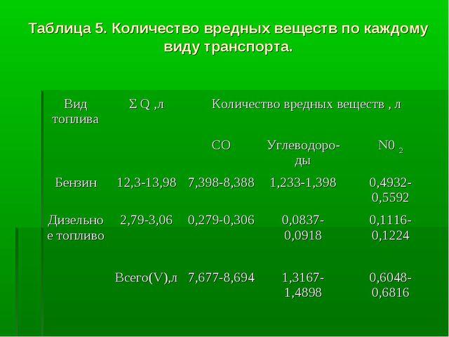Таблица 5. Количество вредных веществ по каждому виду транспорта. Вид топлива...