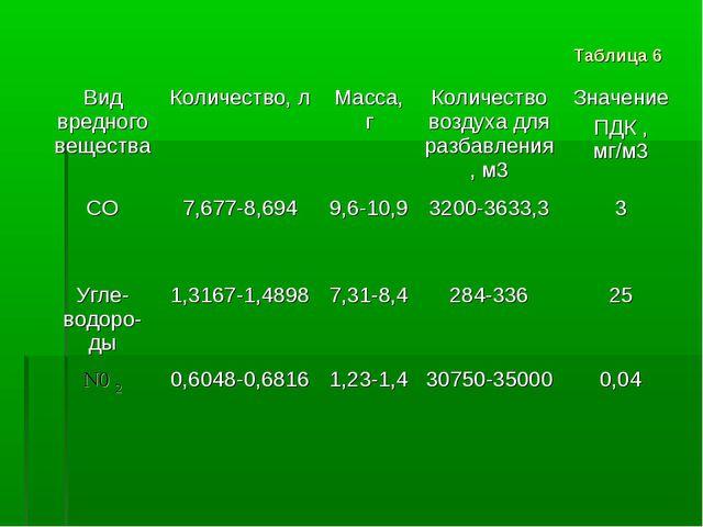 Таблица 6 Вид вредного веществаКоличество, лМасса, гКоличество воздуха для...