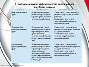 1.Показатели оценки эффективности использования трудовых ресурсов Показатели