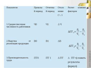 Показатели Прошлый период Отчетный период Отклонение (+,–) Расчет влияния фа