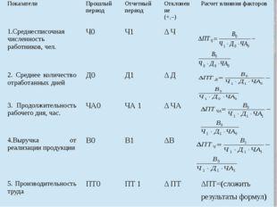 Показатели Прошлый период Отчетный период Отклонение (+,–) Расчет влияния фак