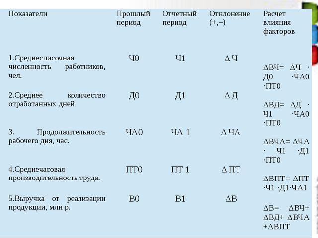 Показатели Прошлый период Отчетный период Отклонение (+,–) Расчет влияния фак...