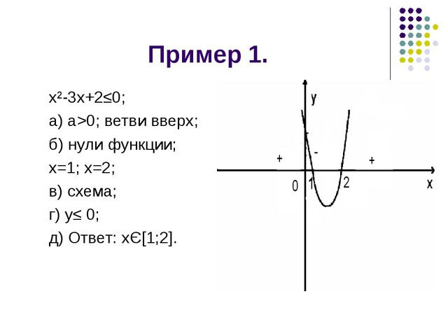 Пример 1. х²-3х+2≤0; а) а>0; ветви вверх; б) нули функции; х=1; х=2; в) схем...
