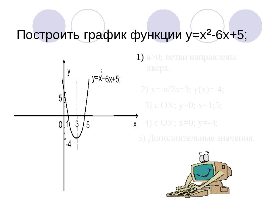 Построить график функции y=x²-6x+5; а>0; ветви направлены вверх. 2) х=-в/2а=...
