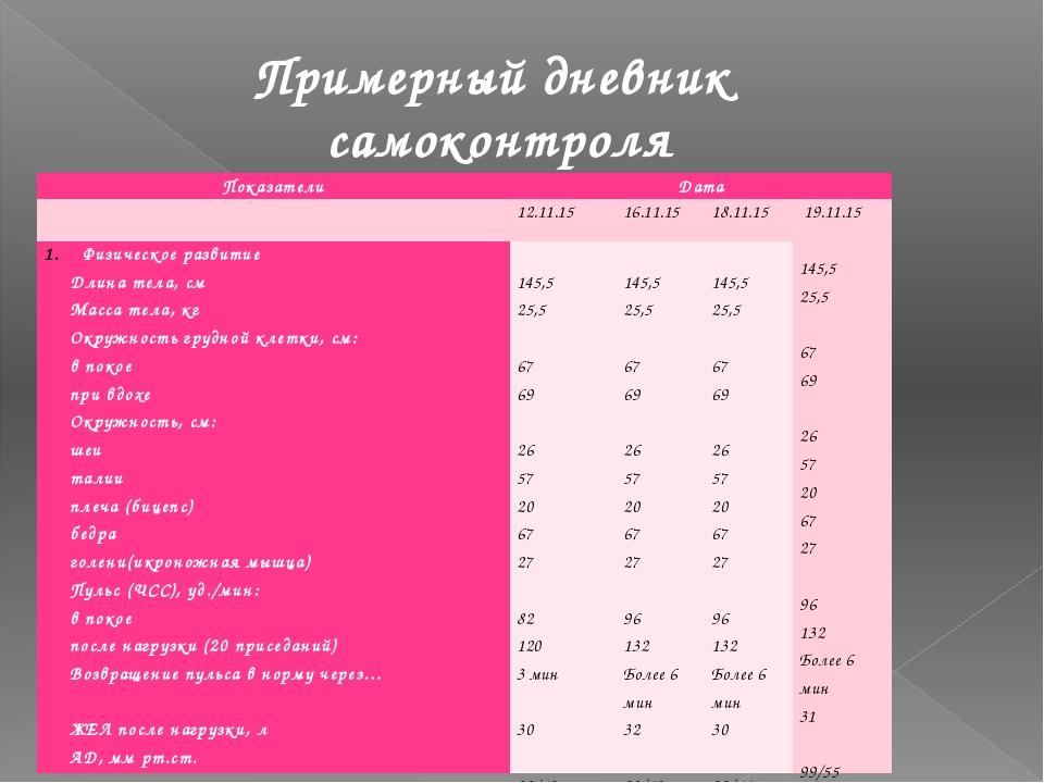 Примерный дневник самоконтроля Показатели Дата 12.11.15 16.11.15 18.11.15 19...