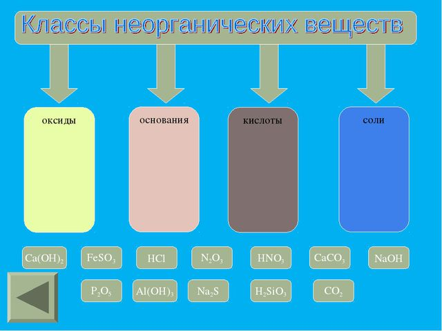 оксиды основания кислоты соли Cа(OН)2 FeSO3 HCl N2O3 HNO3 CaCO3 NaOH P2O5 Al(...