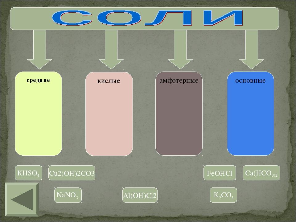 средние кислые амфотерные основные КНSO4 Cu2(OH)2CO3 FeOHCl Ca(HCO3)2 NaNO3 A...