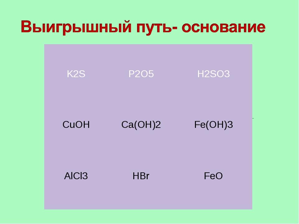 K2S  P2O5 H2SO3 CuOH  Ca(OH)2 Fe(OH)3 AlCl3  HBr FeO