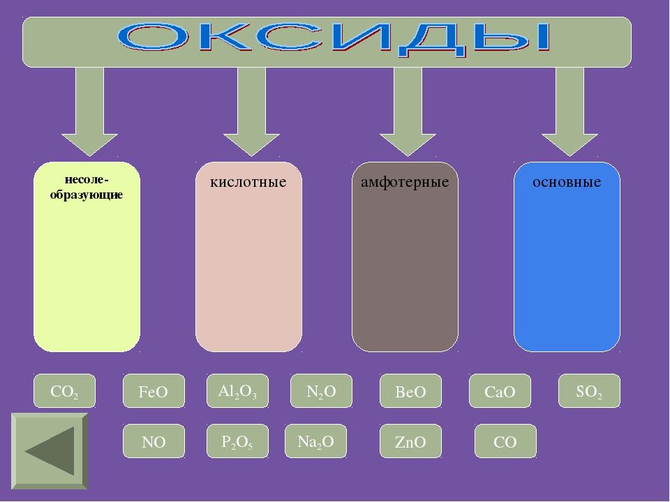 несоле- образующие кислотные амфотерные основные CO2 FeO Al2O3 N2O BeO CaO SO...