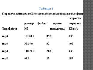 Таблица 1 Передача данных по Bluetooth (с компьютера на телефон) Тип файла ра