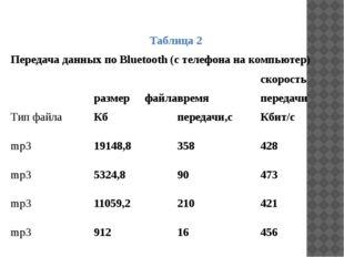 Таблица 2 Передача данных по Bluetooth (с телефона на компьютер) Тип файла ра