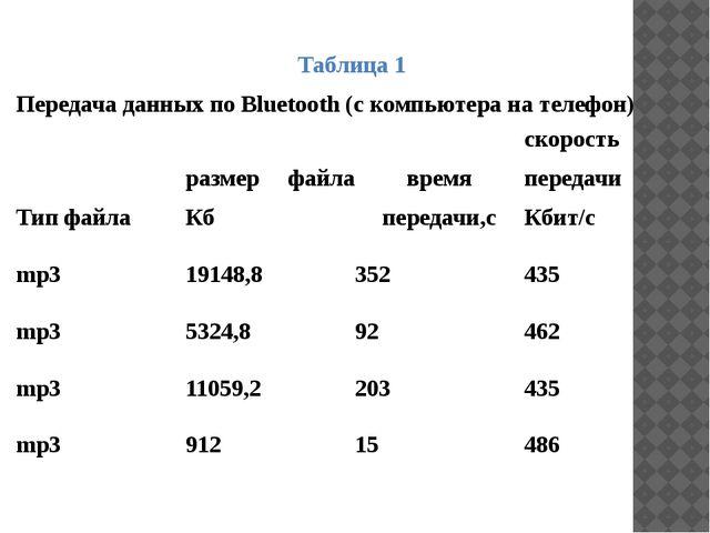 Таблица 1 Передача данных по Bluetooth (с компьютера на телефон) Тип файла ра...
