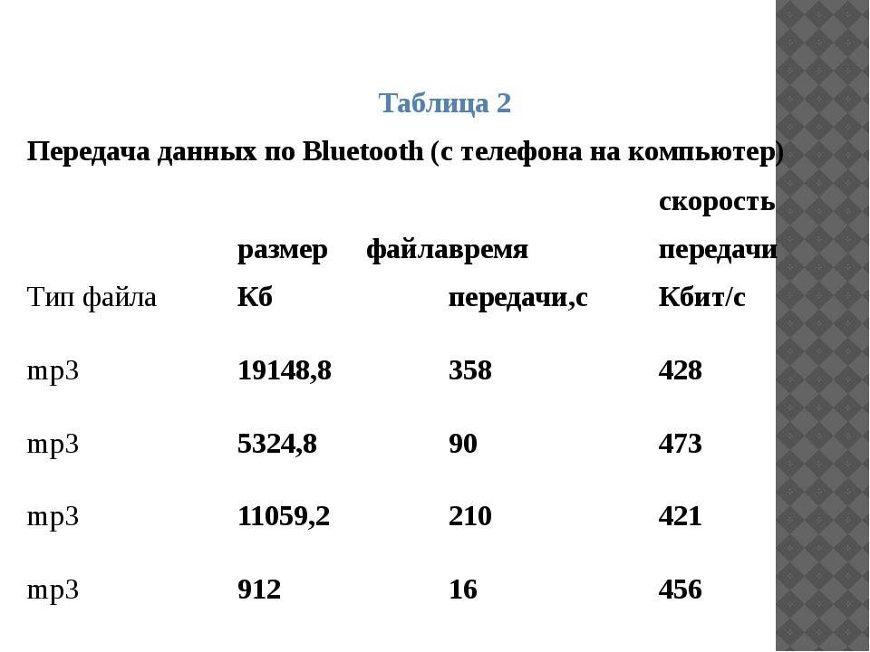 Таблица 2 Передача данных по Bluetooth (с телефона на компьютер) Тип файла ра...