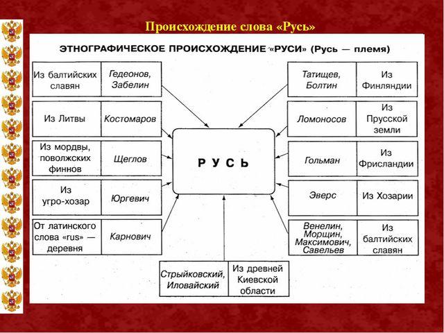 Происхождение слова «Русь»