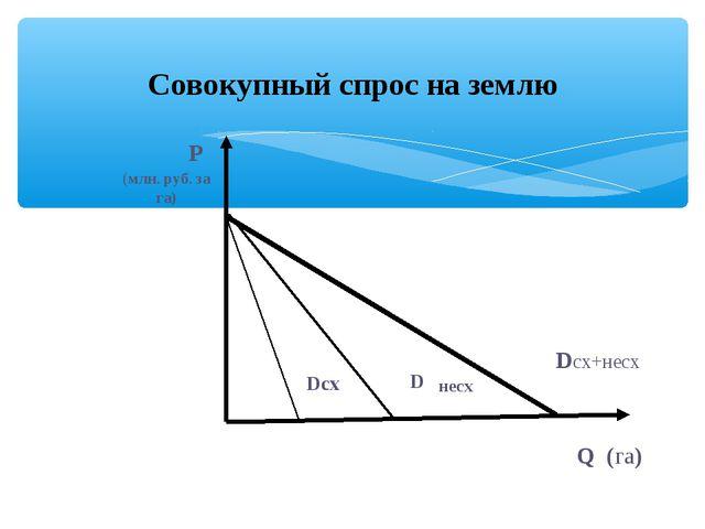Совокупный спрос на землю D несх
