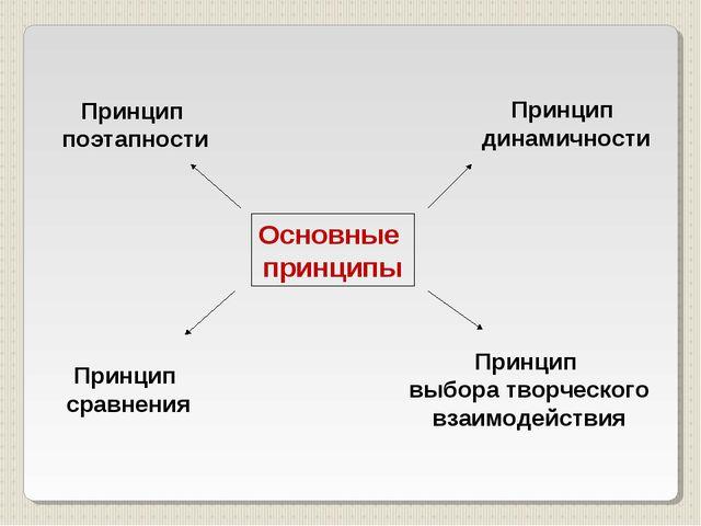 Основные принципы Принцип поэтапности Принцип динамичности Принцип сравнения...