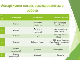 Ассортимент соков, исследованных в работе № п/п Наименование Торговая марка П