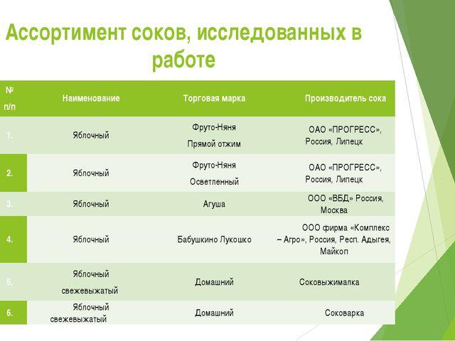 Ассортимент соков, исследованных в работе № п/п Наименование Торговая марка П...