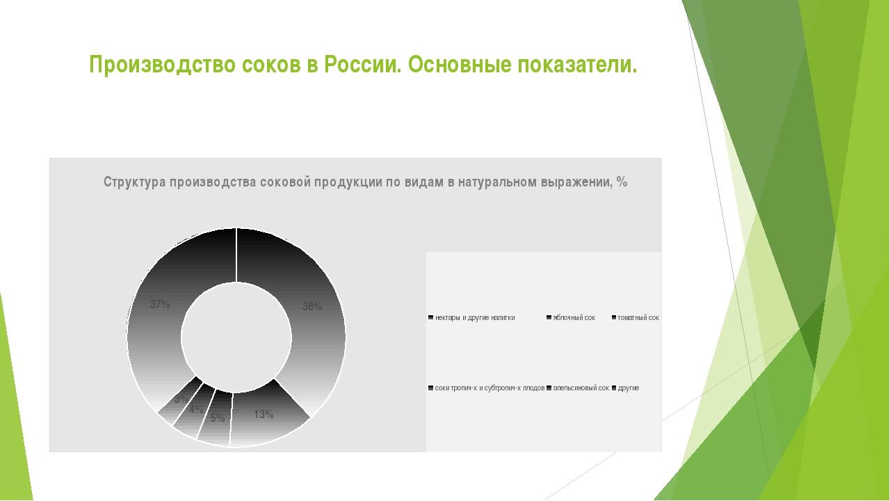 Производство соков в России. Основные показатели.