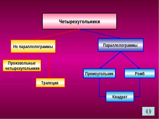 Четырехугольники Параллелограммы Не параллелограммы Произвольные четырехуголь...