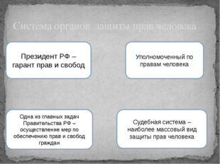 Система органов защиты прав человека Президент РФ – гарант прав и свобод Упол