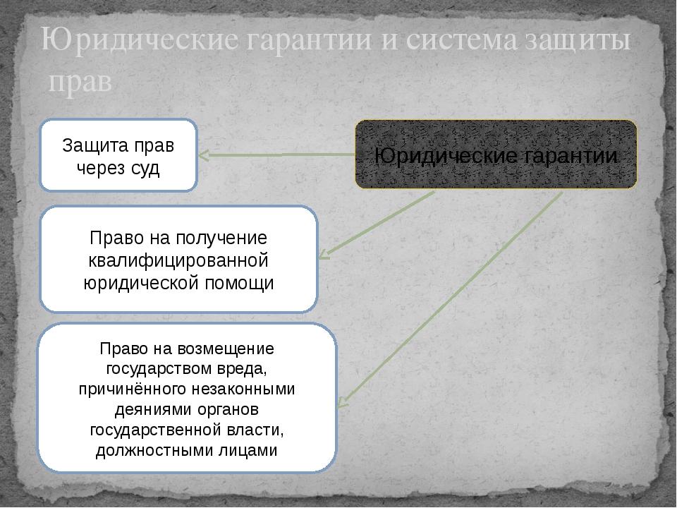Юридические гарантии и система защиты прав Юридические гарантии Защита прав ч...