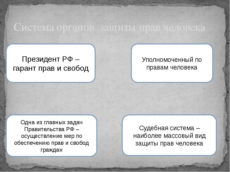 Система органов защиты прав человека Президент РФ – гарант прав и свобод Упол...