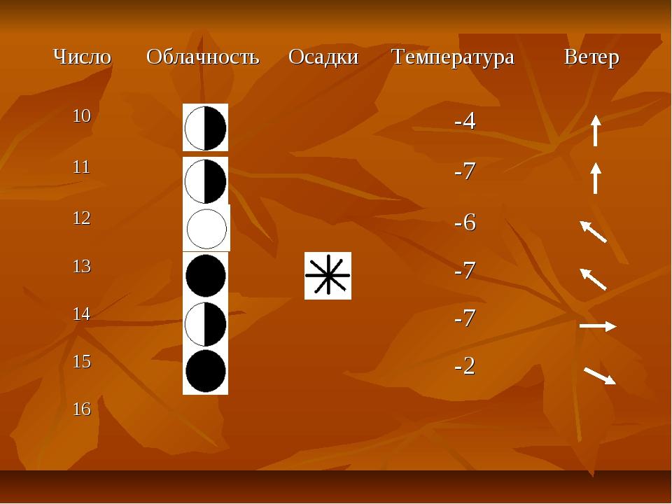 ЧислоОблачностьОсадкиТемператураВетер 10-4 11-7 12-6 13-7...
