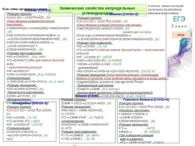 Химические свойства непредельных углеводородов Алкены (CnH2n): -Реакция горен...