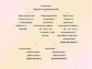 Схематично Виконай словотвірний розбір Якщо твірна основ Якщо прикметник Якщо