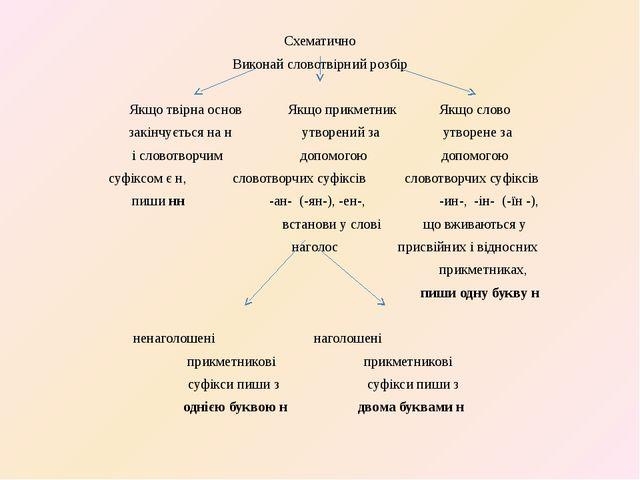 Схематично Виконай словотвірний розбір Якщо твірна основ Якщо прикметник Якщо...