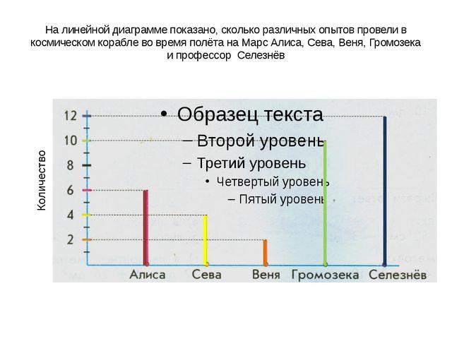 На линейной диаграмме показано, сколько различных опытов провели в космическо...