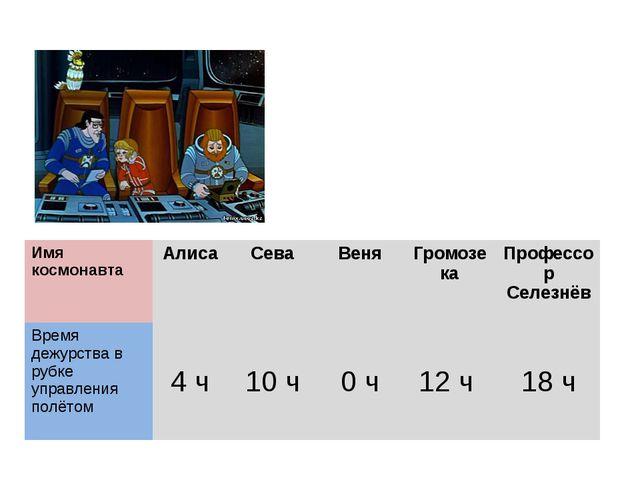 Имя космонавта Алиса Сева Веня Громозека Профессор Селезнёв Время дежурства в...
