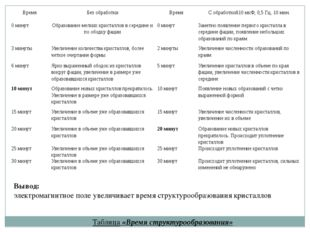 Таблица «Время структурообразования» Вывод: электромагнитное поле увеличивает