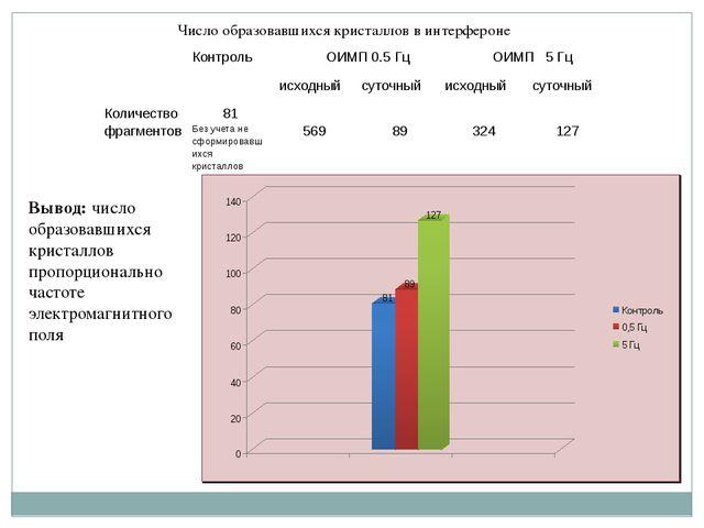 Число образовавшихся кристаллов в интерфероне Вывод: число образовавшихся кри...