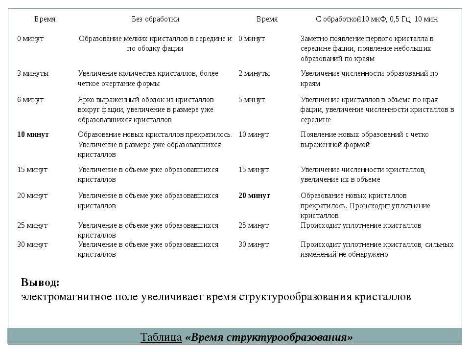 Таблица «Время структурообразования» Вывод: электромагнитное поле увеличивает...