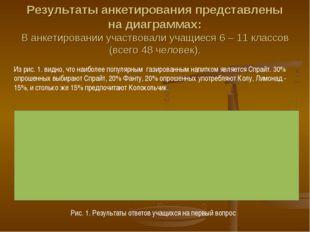Результаты анкетирования представлены на диаграммах: В анкетировании участвов