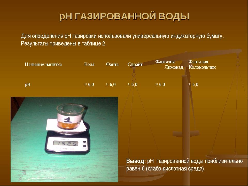 рН ГАЗИРОВАННОЙ ВОДЫ Для определения рН газировки использовали универсальную...