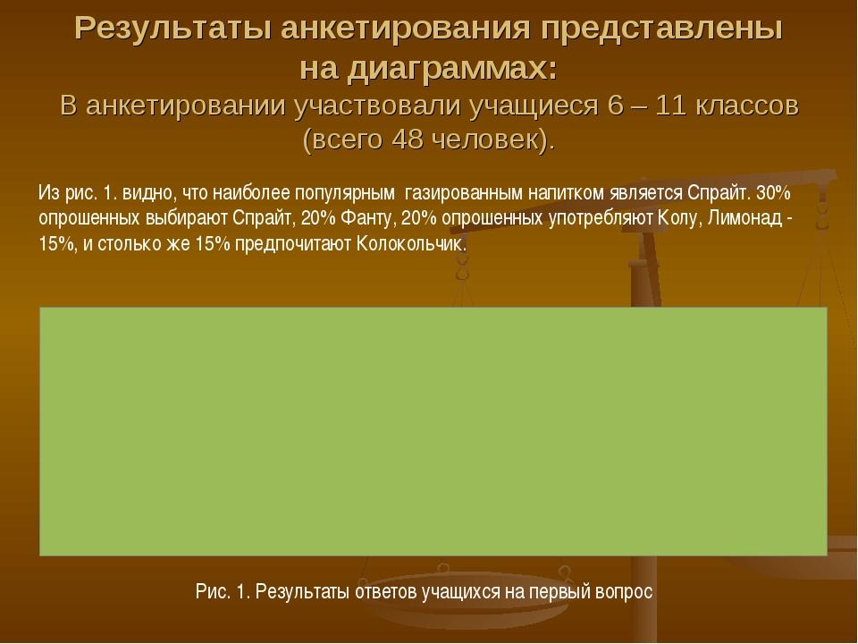 Результаты анкетирования представлены на диаграммах: В анкетировании участвов...