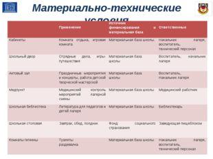 Материально-технические условия  ПрименениеИсточник финансирования и матери
