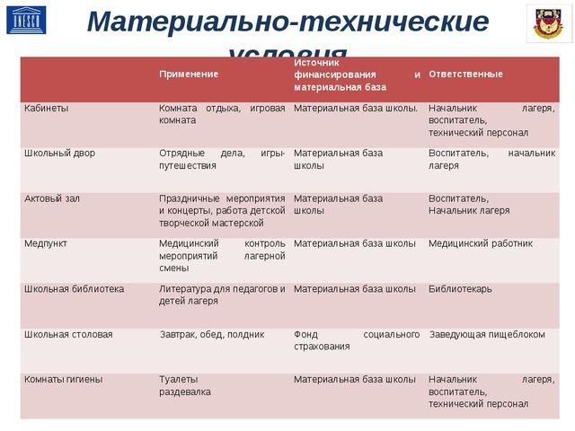 Материально-технические условия  ПрименениеИсточник финансирования и матери...