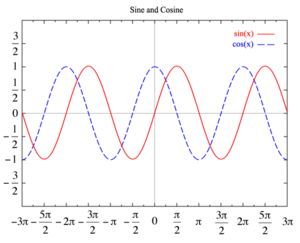 https://upload.wikimedia.org/wikipedia/commons/thumb/1/13/Sine_Cosine_Graph.png/300px-Sine_Cosine_Graph.png