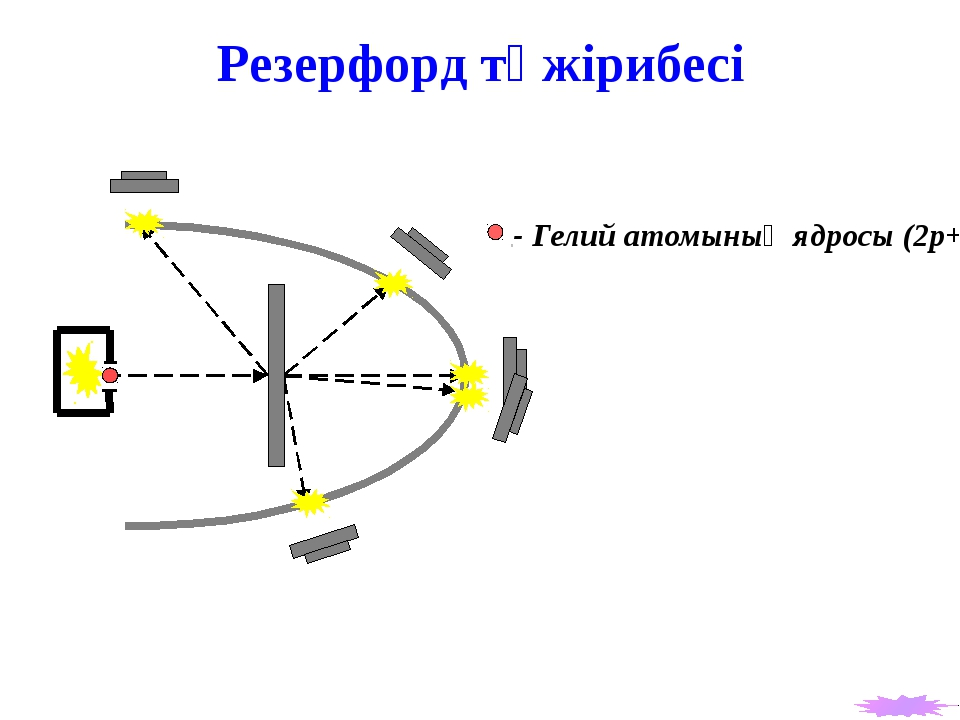 Атомның ядролық немесе планетарлық моделі Планеталардың Күнге тартылып,оның т...