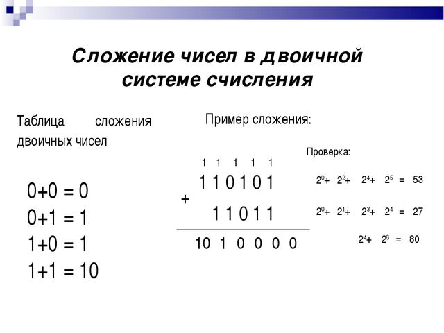 Сложение чисел в двоичной системе счисления Таблица сложения двоичных чисел 0...