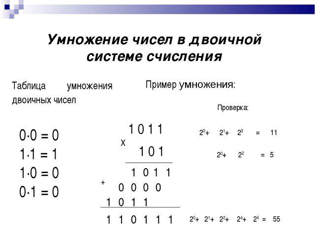 Умножение чисел в двоичной системе счисления Таблица умножения двоичных чисел...