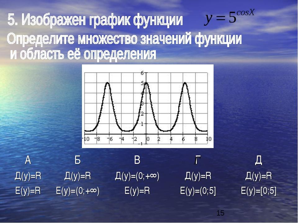 АБВГД Д(y)=R Е(y)=RД(y)=R Е(y)=(0;+∞) Д(y)=(0;+∞) Е(y)=R Д(y)=R Е(y)=(...