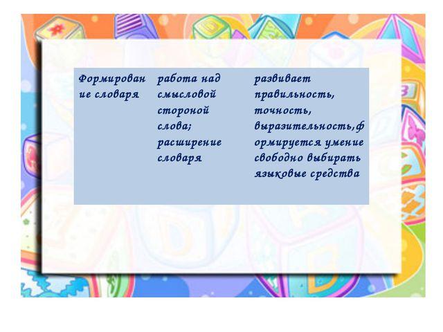 Формирование словаря работа над смысловой стороной слова; расширение словаря...