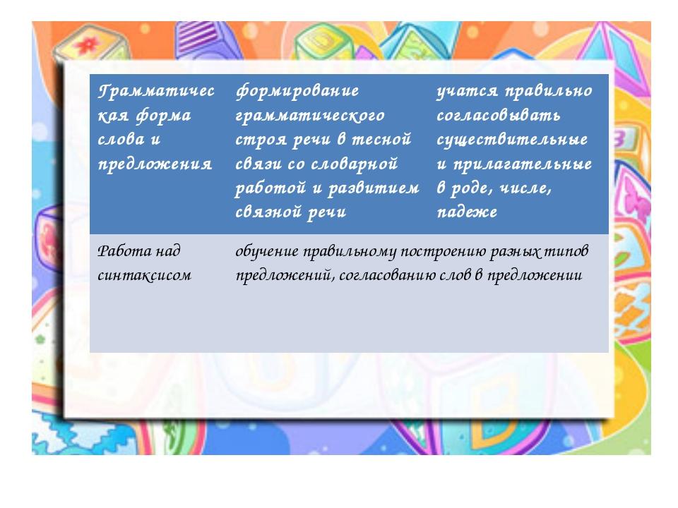 Грамматическая форма слова и предложения формирование грамматического строя...