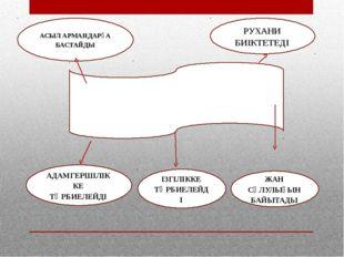 ӘДЕБИЕТ – ӨМІР АЙНАСЫ  АСЫЛ АРМАНДАРҒА БАСТАЙДЫ РУХАНИ БИІКТЕТЕДІ АДАМГЕРШІЛ