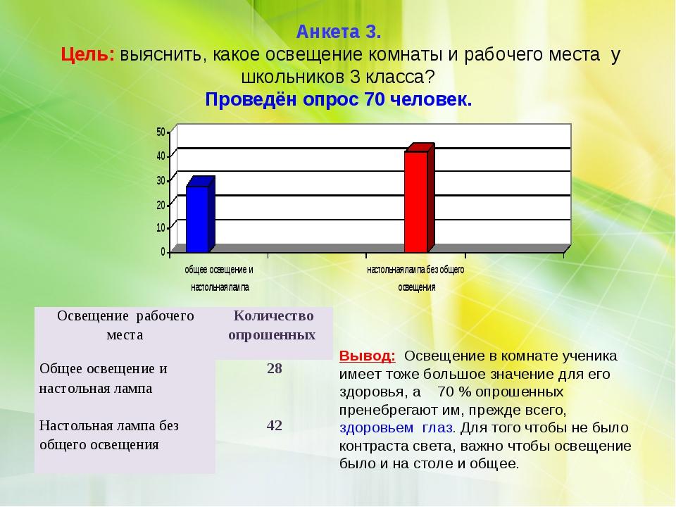 Анкета 3. Цель: выяснить, какое освещение комнаты и рабочего места у школьник...